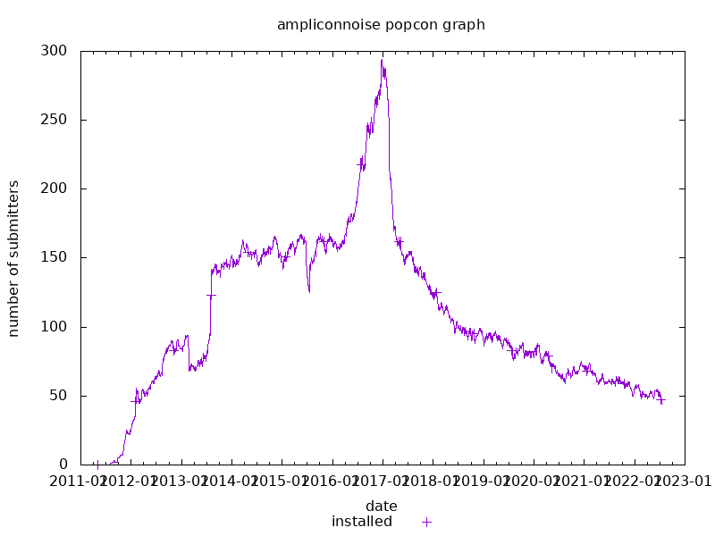 popcon graph for ampliconnoise