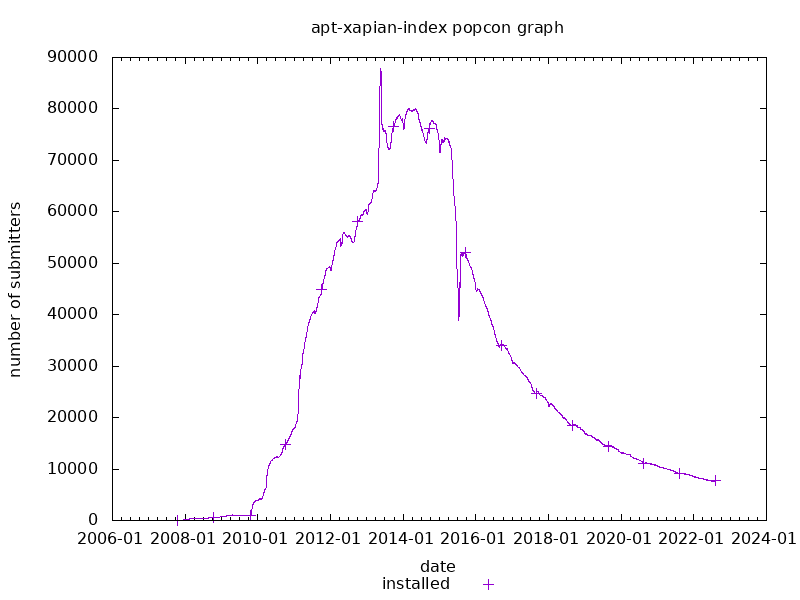 popcon graph for apt-xapian-index