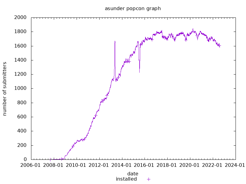 popcon graph for asunder