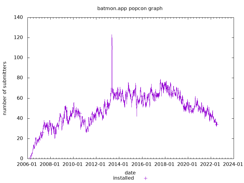 popcon graph for batmon.app