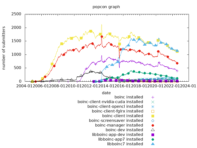 popcon graph for boinc