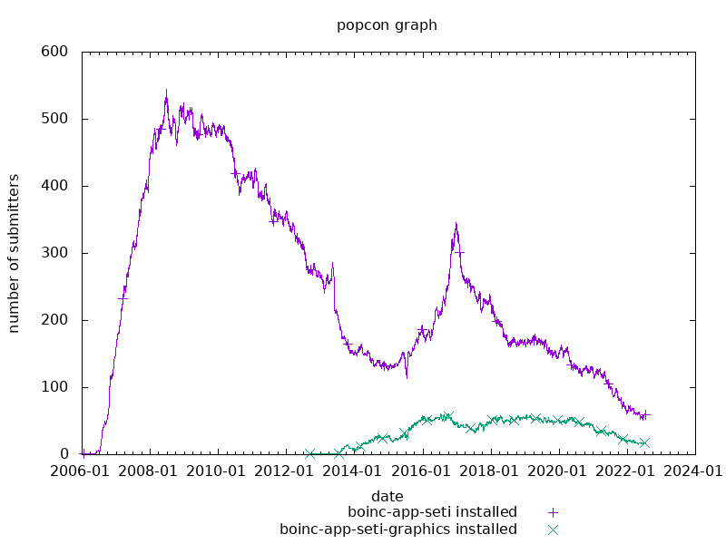 popcon graph for boinc-app-seti