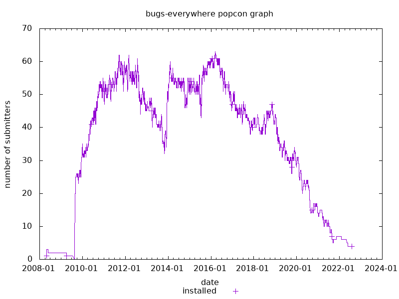 popcon graph for bugs-everywhere
