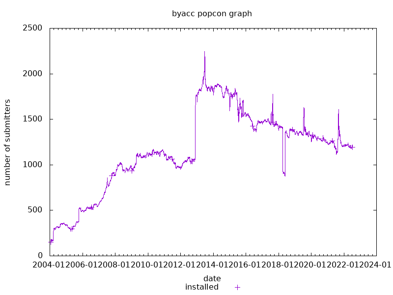 popcon graph for byacc