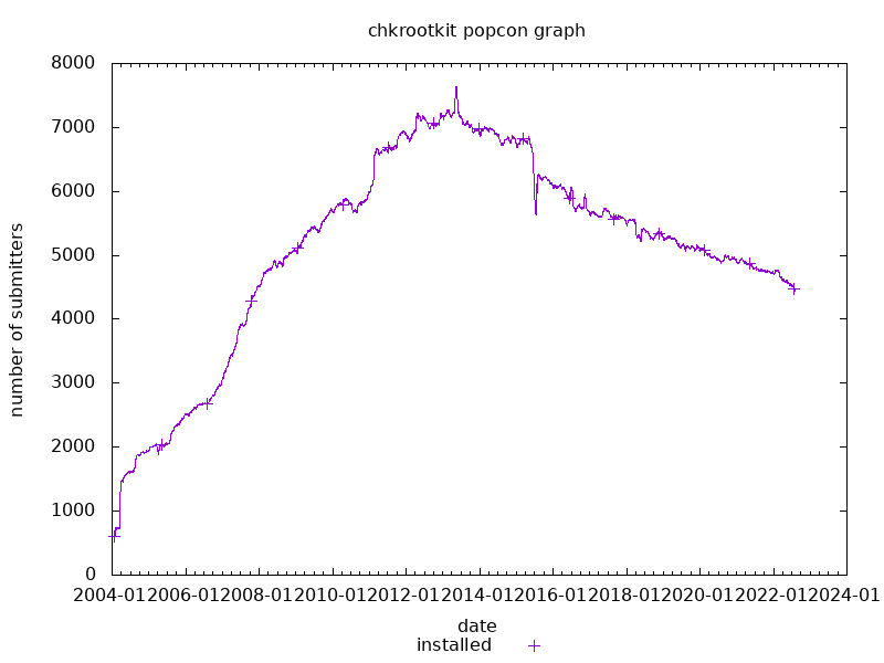 popcon graph for chkrootkit