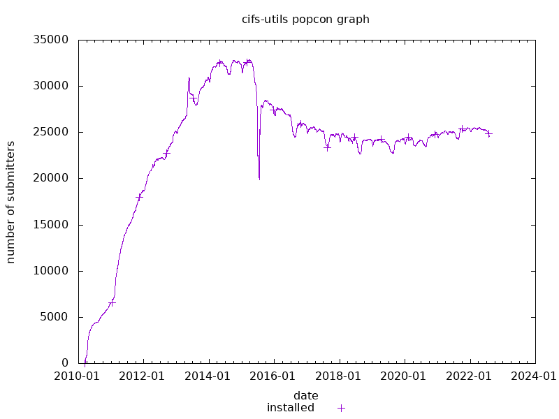 popcon graph for cifs-utils