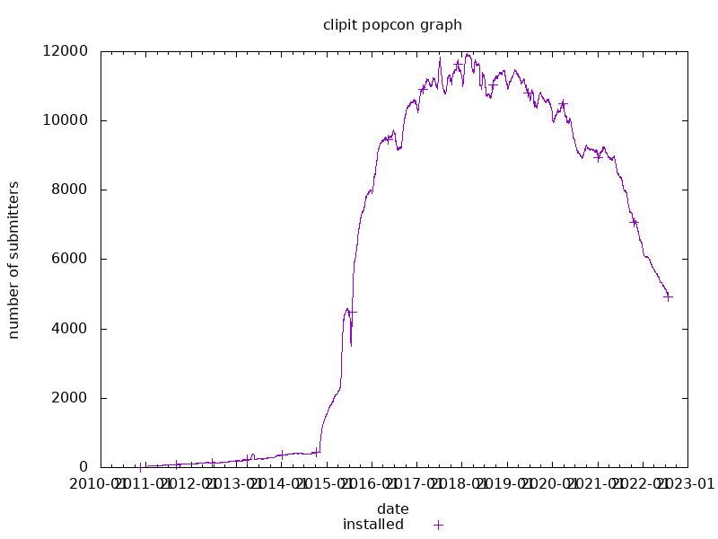 popcon graph for clipit