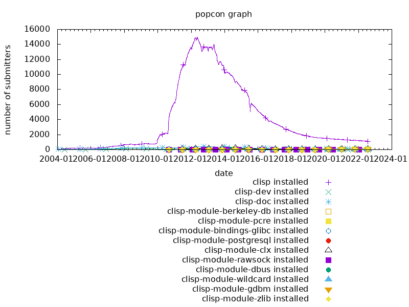 popcon graph for clisp