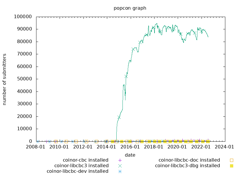popcon graph for coinor-cbc