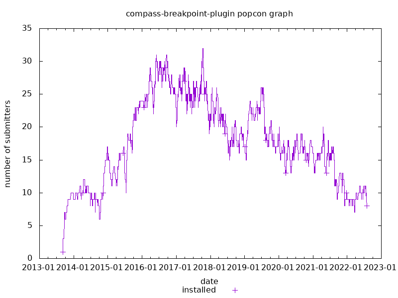 popcon graph for compass-breakpoint-plugin