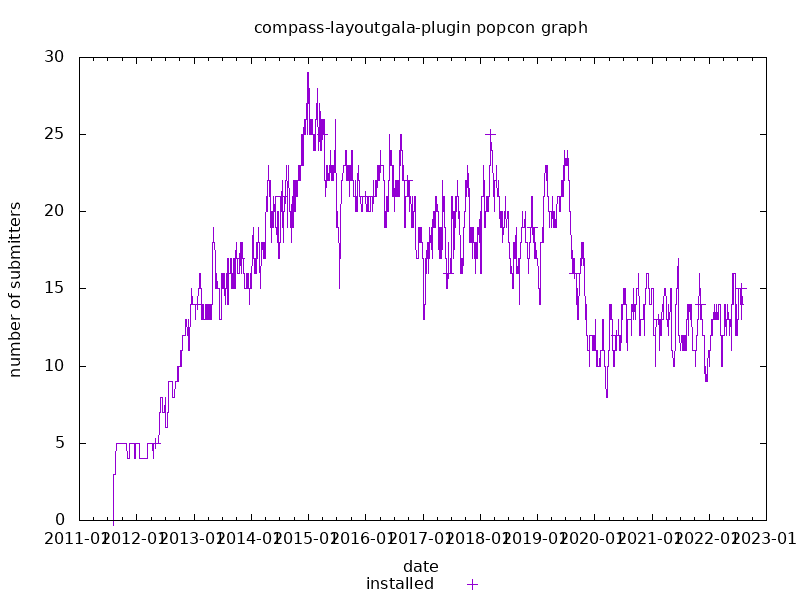 popcon graph for compass-layoutgala-plugin