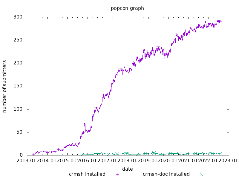 popcon graph for crmsh