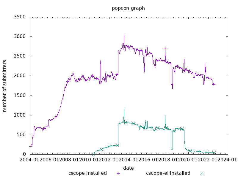 popcon graph for cscope