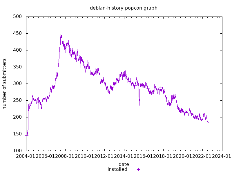 popcon graph for debian-history