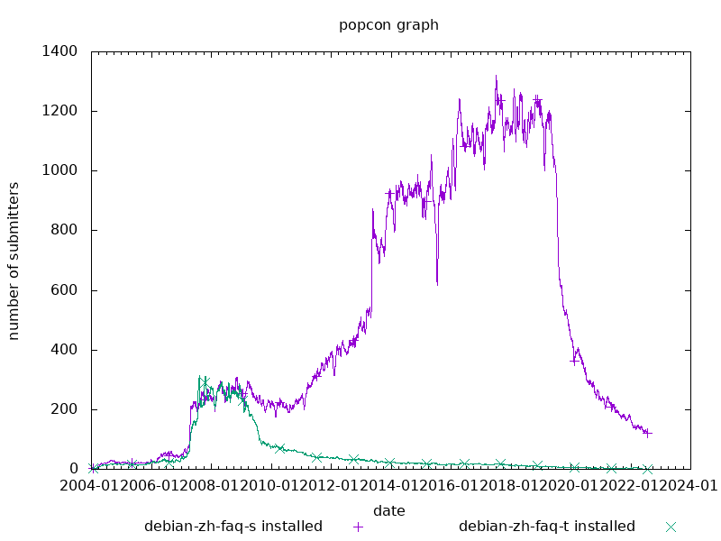 popcon graph for debian-zh-faq