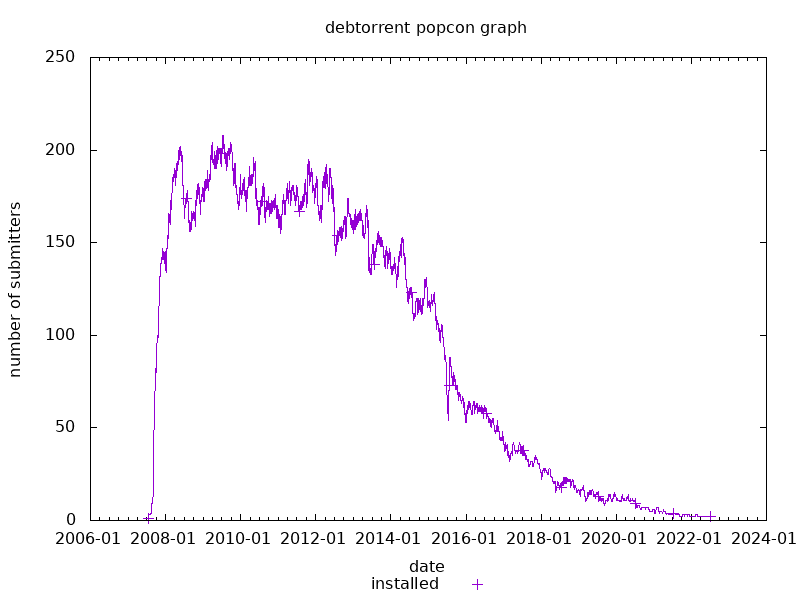 popcon graph for debtorrent