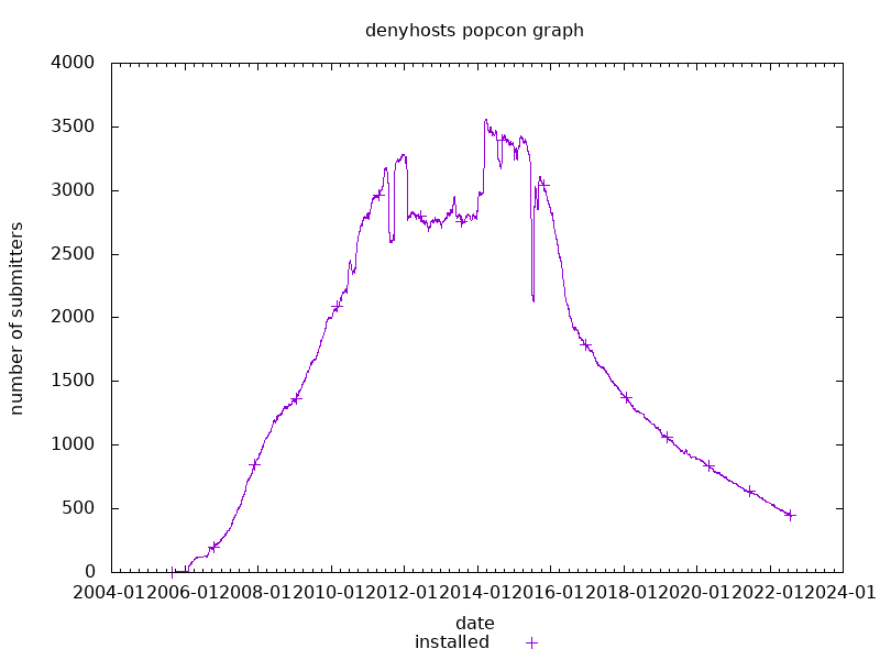 popcon graph for denyhosts