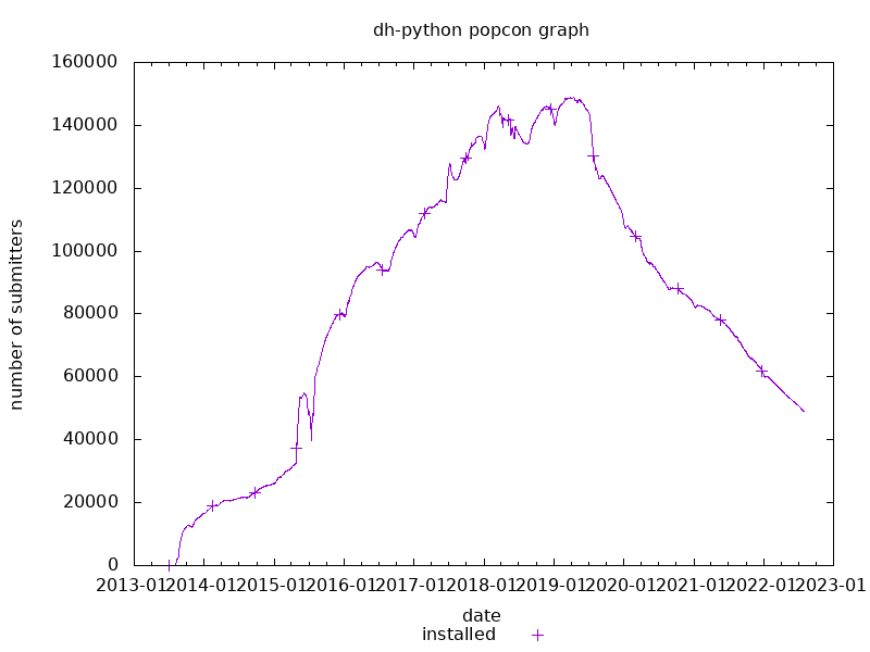 popcon graph for dh-python