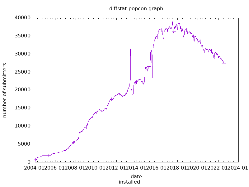 popcon graph for diffstat