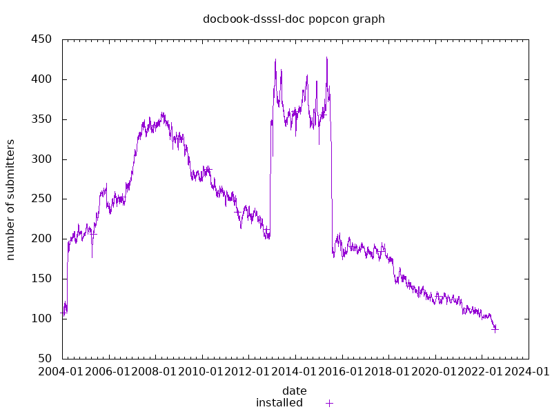 popcon graph for docbook-dsssl-doc