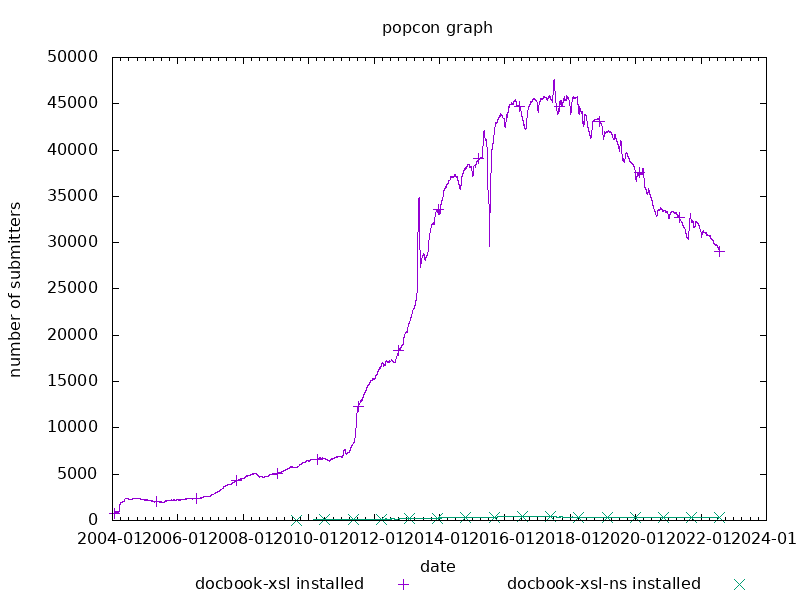 popcon graph for docbook-xsl