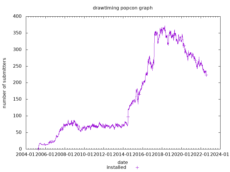 popcon graph for drawtiming