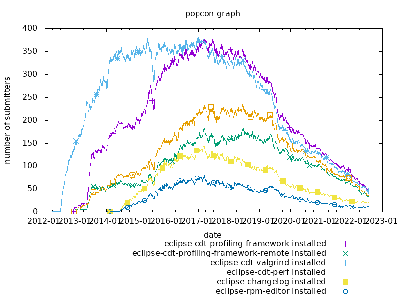 popcon graph for eclipse-linuxtools