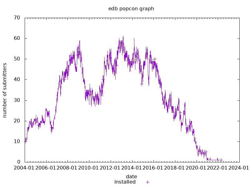 popcon graph for edb