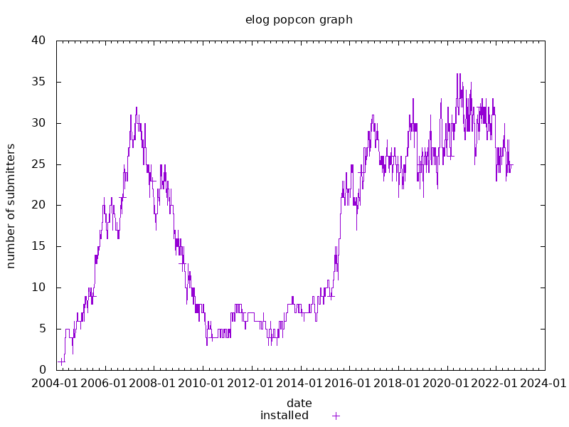 popcon graph for elog