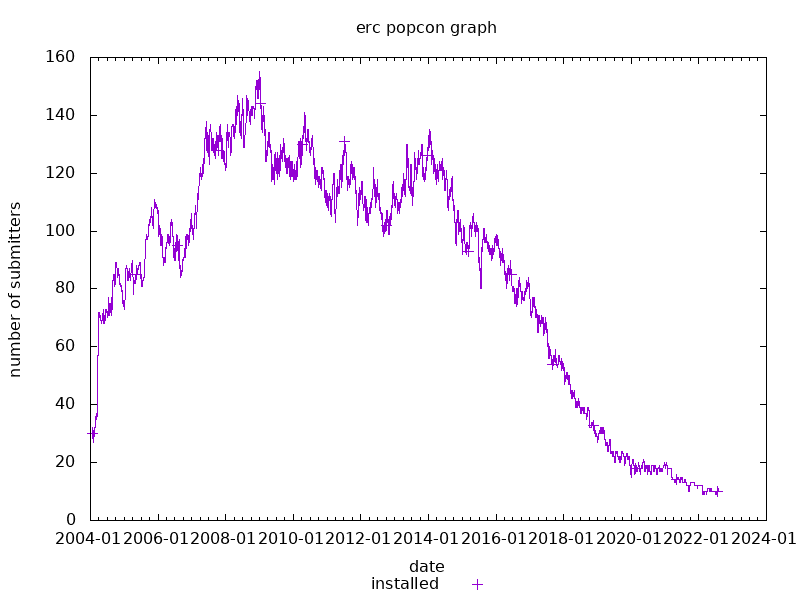 popcon graph for erc