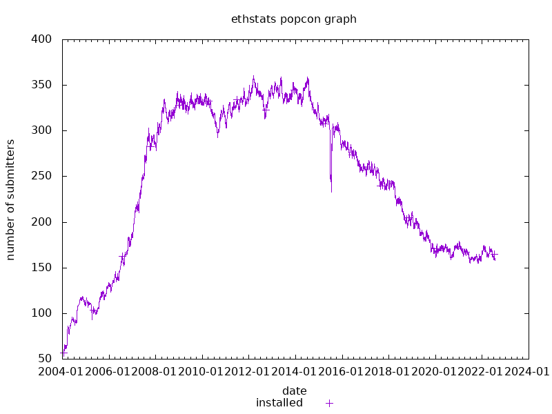 popcon graph for ethstats