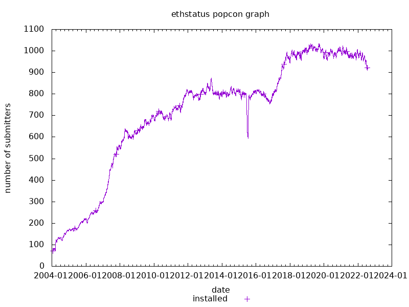popcon graph for ethstatus