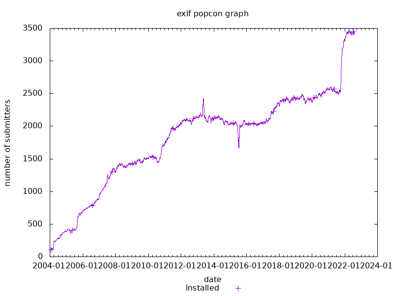 popcon graph for exif