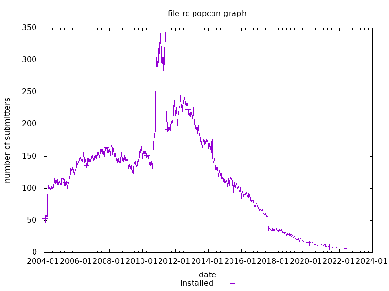 popcon graph for file-rc