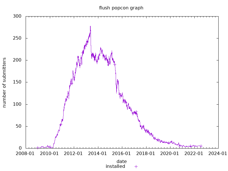 popcon graph for flush