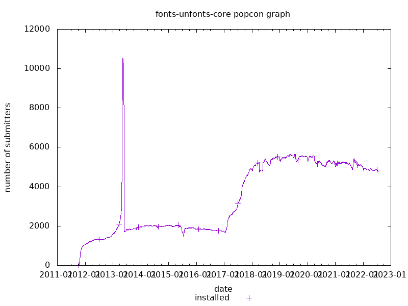 popcon graph for fonts-unfonts-core