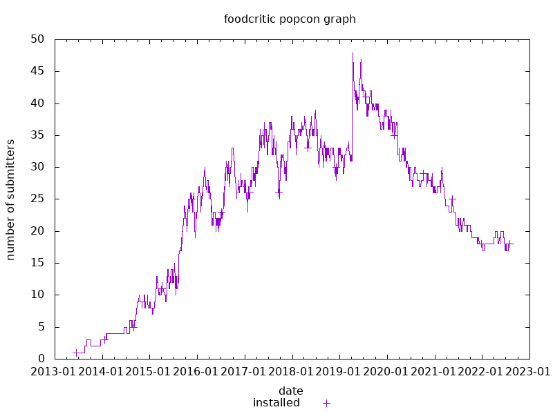 popcon graph for foodcritic