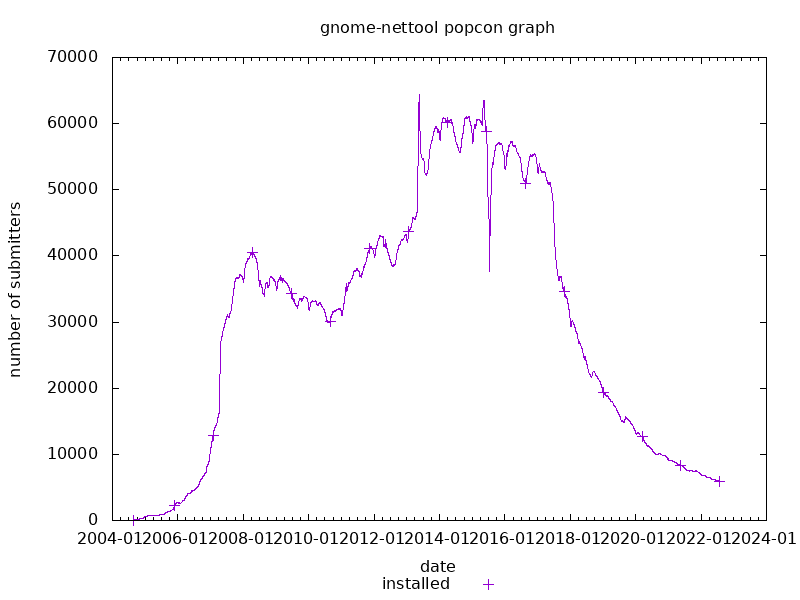 popcon graph for gnome-nettool