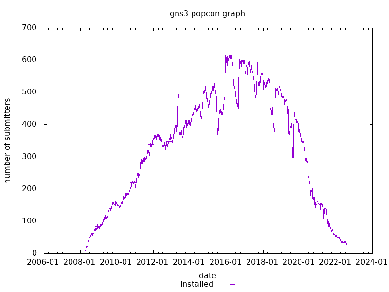 popcon graph for gns3