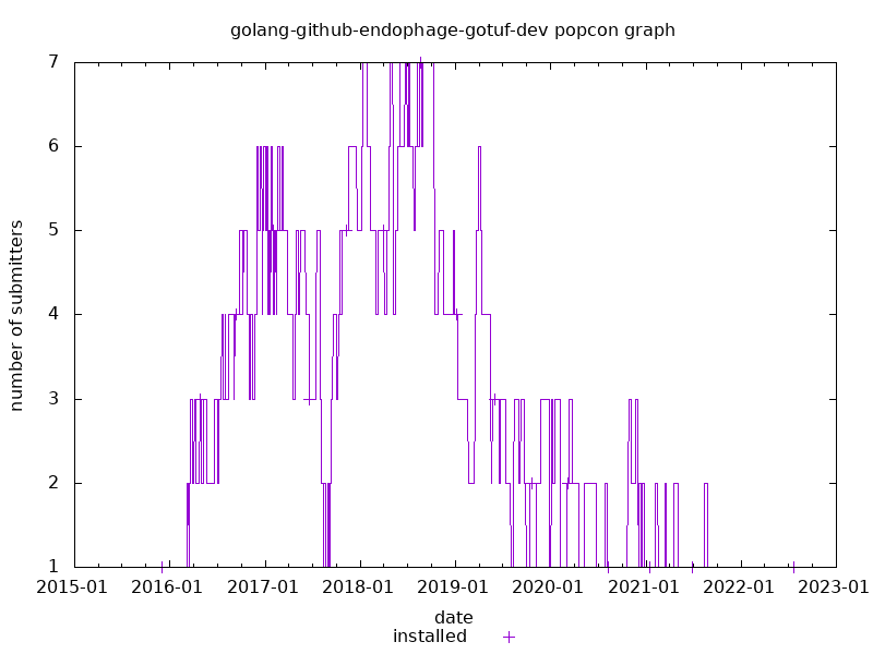 popcon graph for golang-github-endophage-gotuf