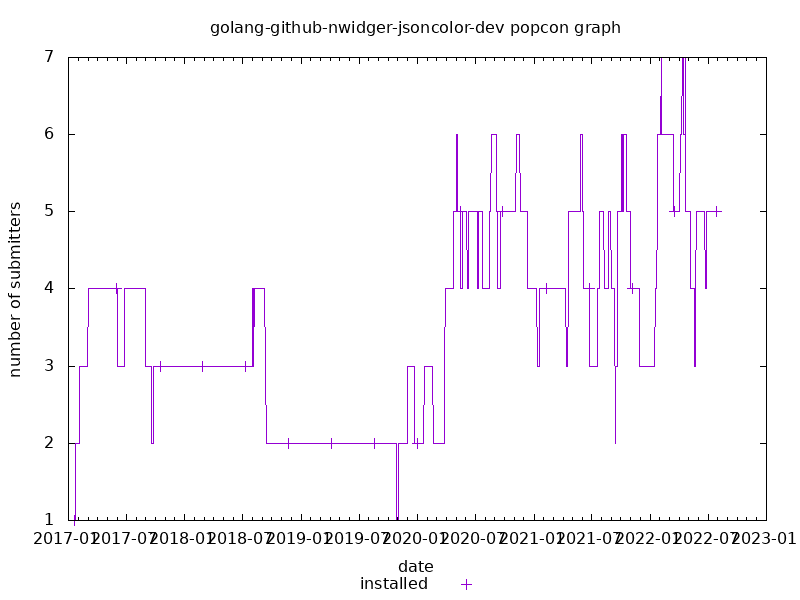 popcon graph for golang-github-nwidger-jsoncolor