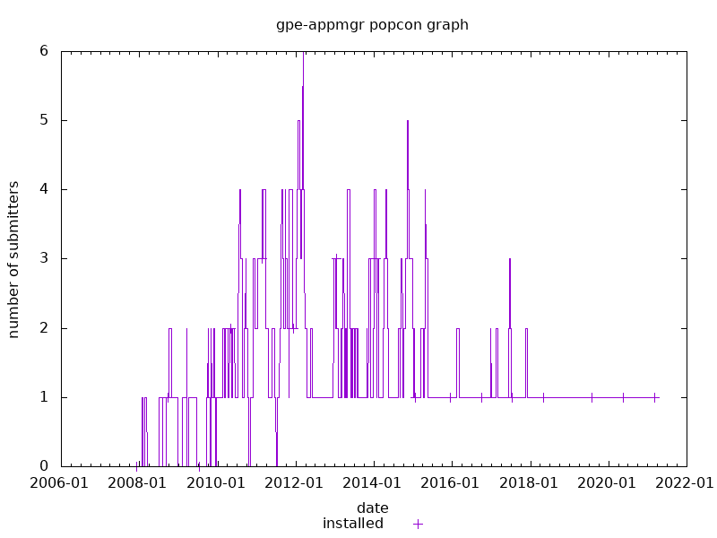 popcon graph for gpe-appmgr