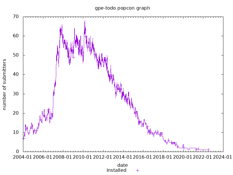 popcon graph for gpe-todo
