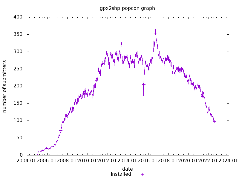 popcon graph for gpx2shp