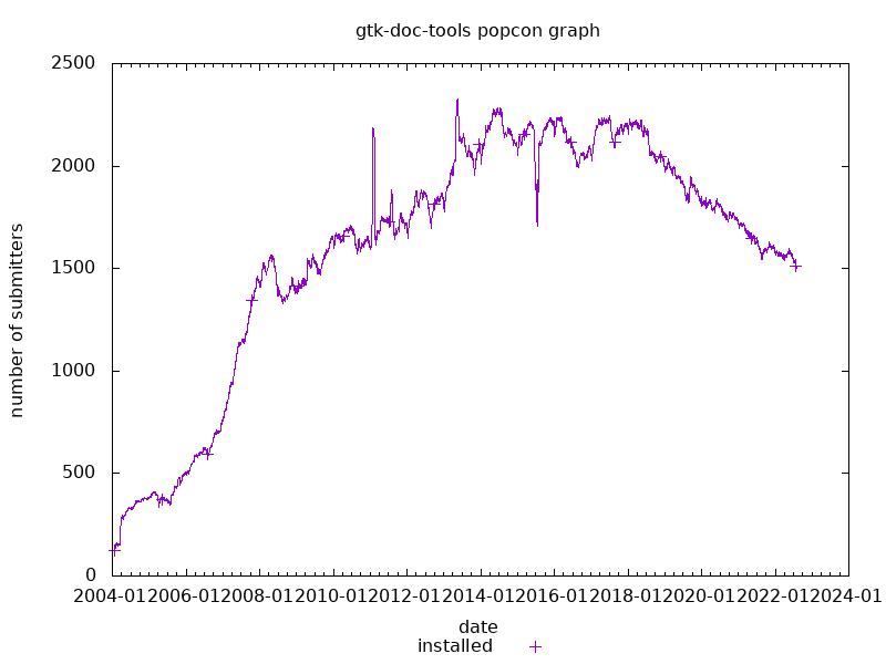 popcon graph for gtk-doc