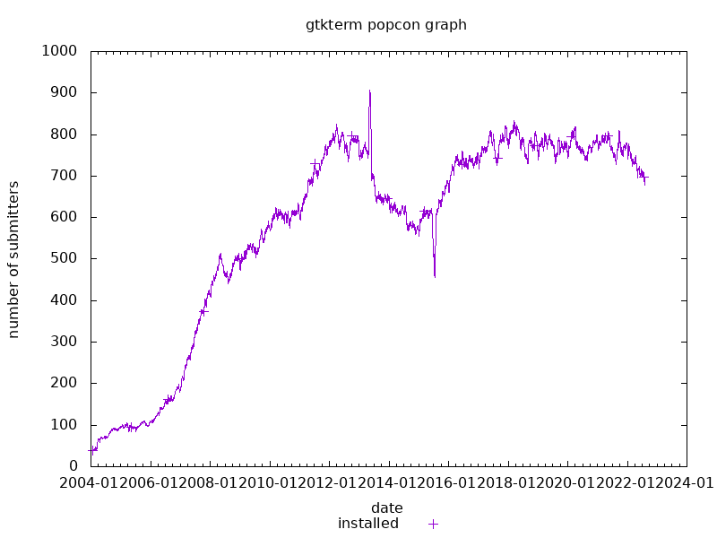 popcon graph for gtkterm