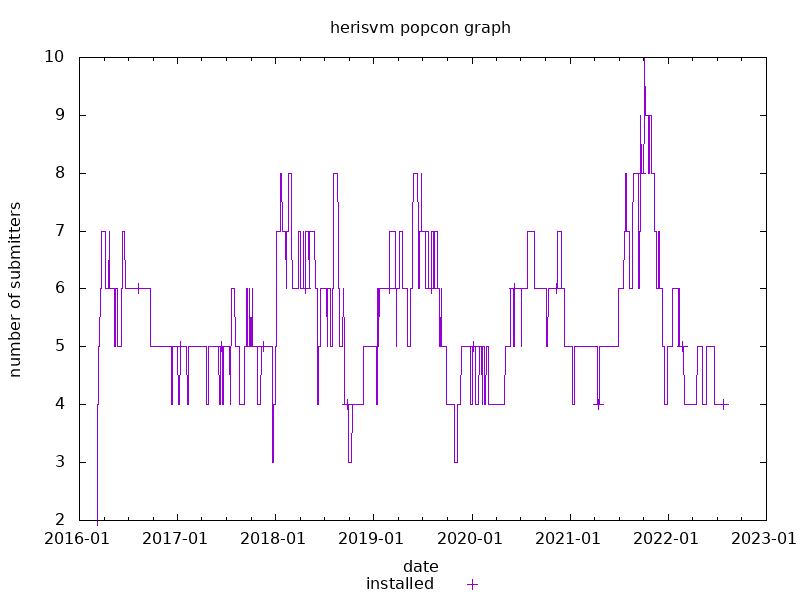 popcon graph for herisvm