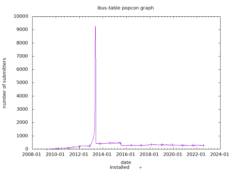 popcon graph for ibus-table