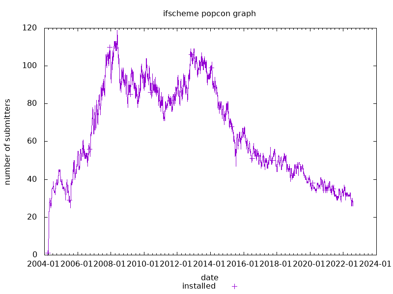 popcon graph for ifscheme
