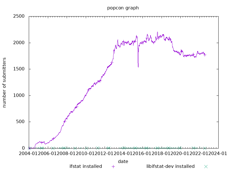 popcon graph for ifstat